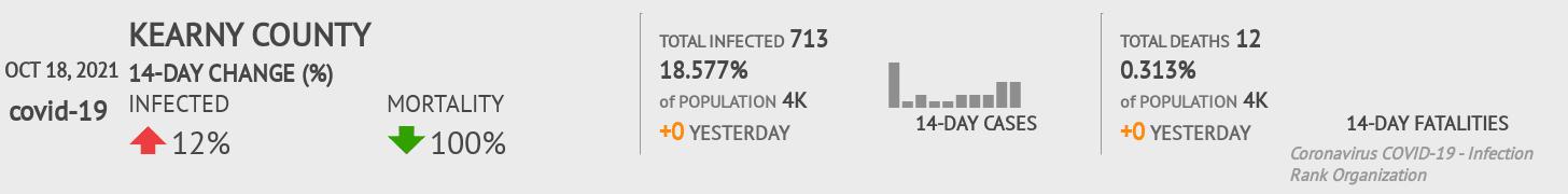 Kearny County Coronavirus Covid-19 Risk of Infection on February 28, 2021