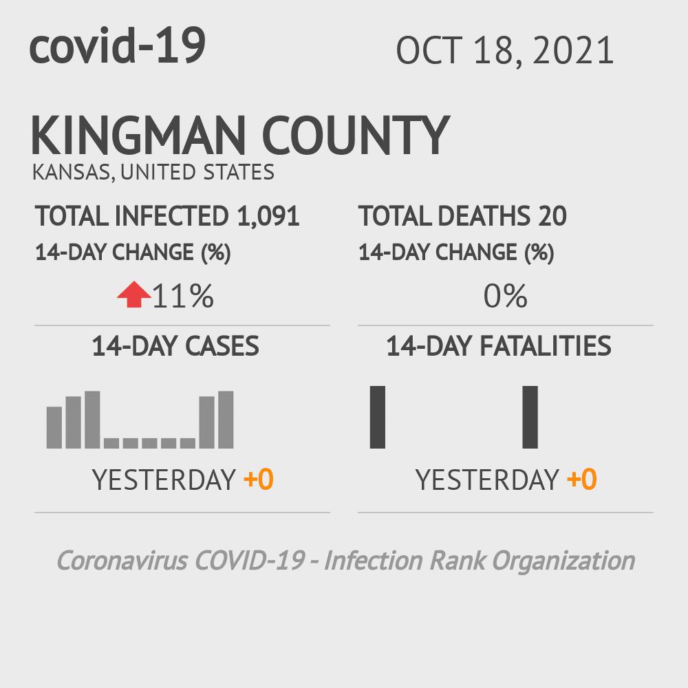 Kingman County Coronavirus Covid-19 Risk of Infection on July 24, 2021