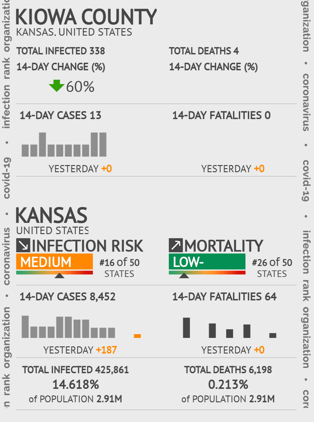 Kiowa County Coronavirus Covid-19 Risk of Infection on July 24, 2021
