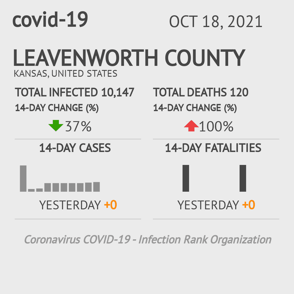 Leavenworth County Coronavirus Covid-19 Risk of Infection on February 28, 2021