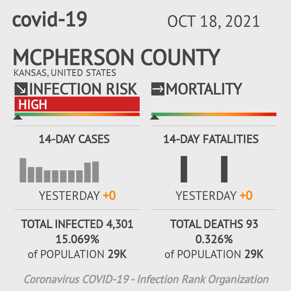 McPherson County Coronavirus Covid-19 Risk of Infection on March 23, 2021