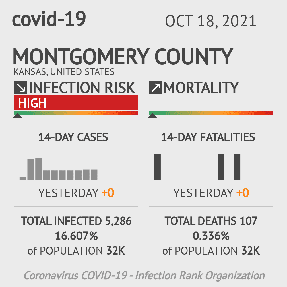 Montgomery County Coronavirus Covid-19 Risk of Infection on March 23, 2021
