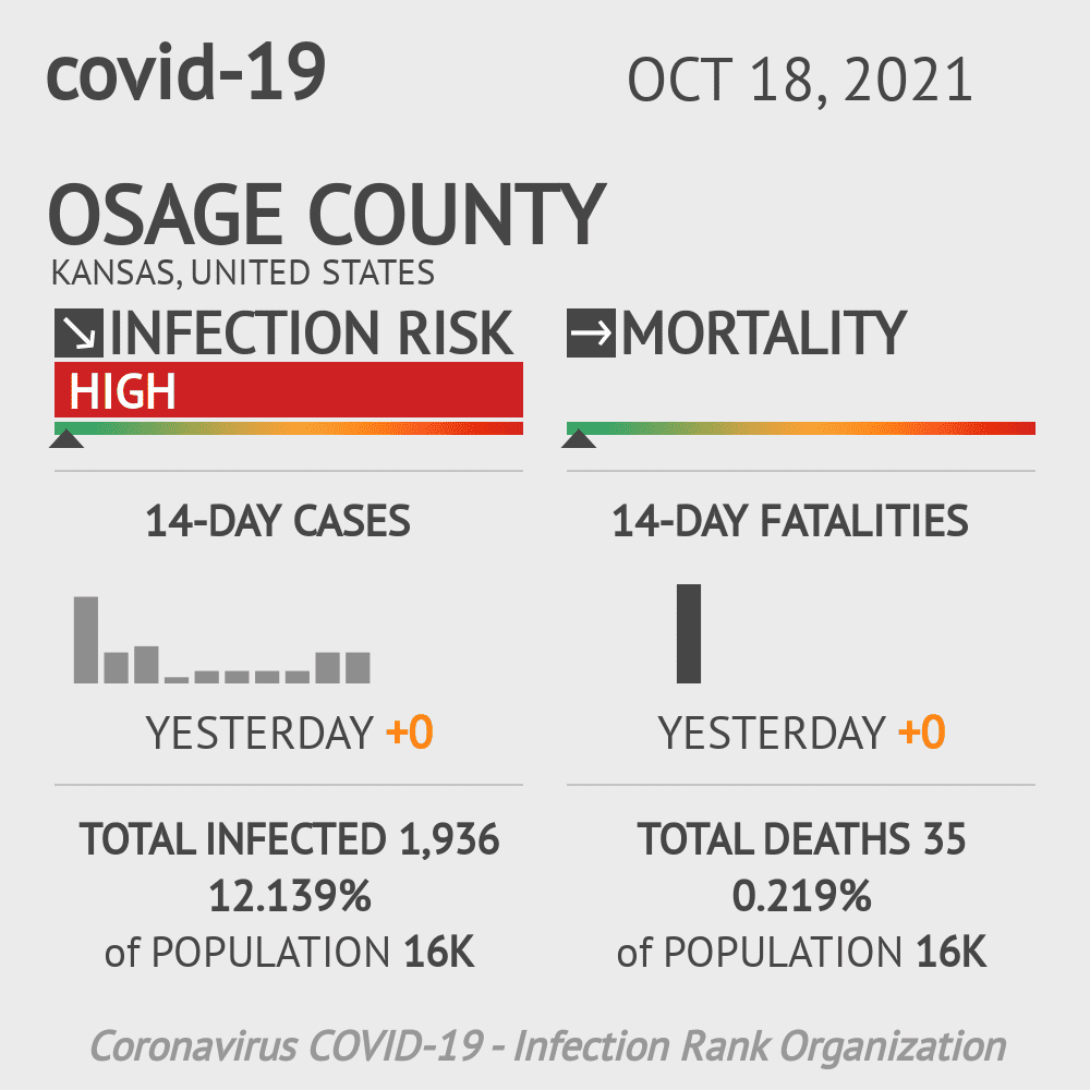 Osage County Coronavirus Covid-19 Risk of Infection on March 23, 2021