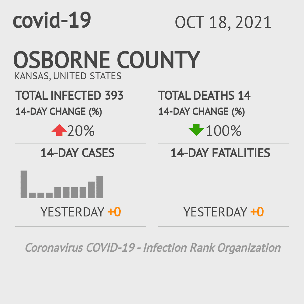 Osborne County Coronavirus Covid-19 Risk of Infection on July 24, 2021