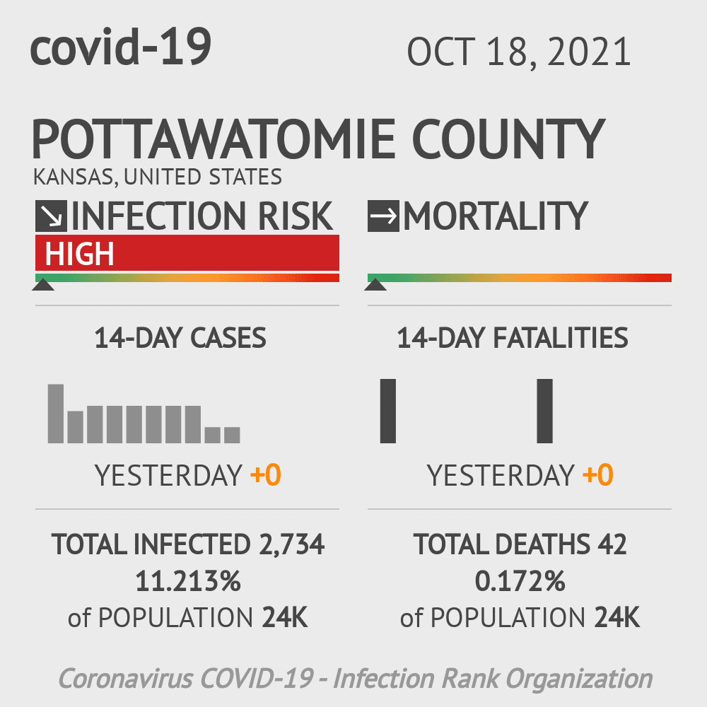 Pottawatomie County Coronavirus Covid-19 Risk of Infection on March 02, 2021