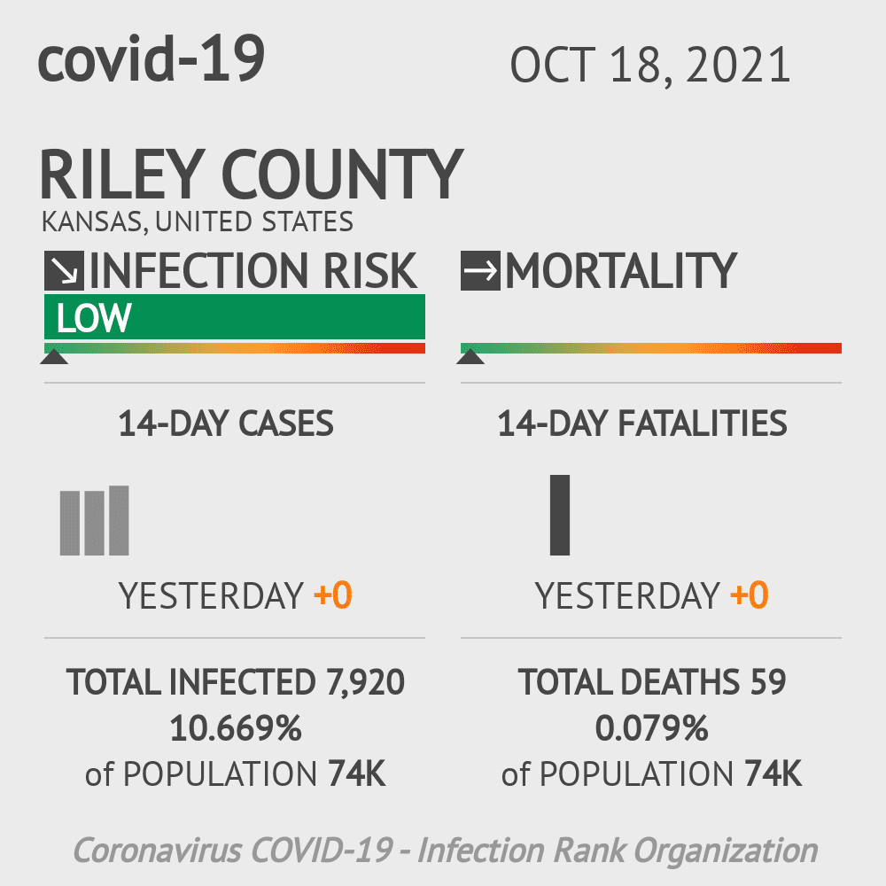 Riley County Coronavirus Covid-19 Risk of Infection on July 24, 2021