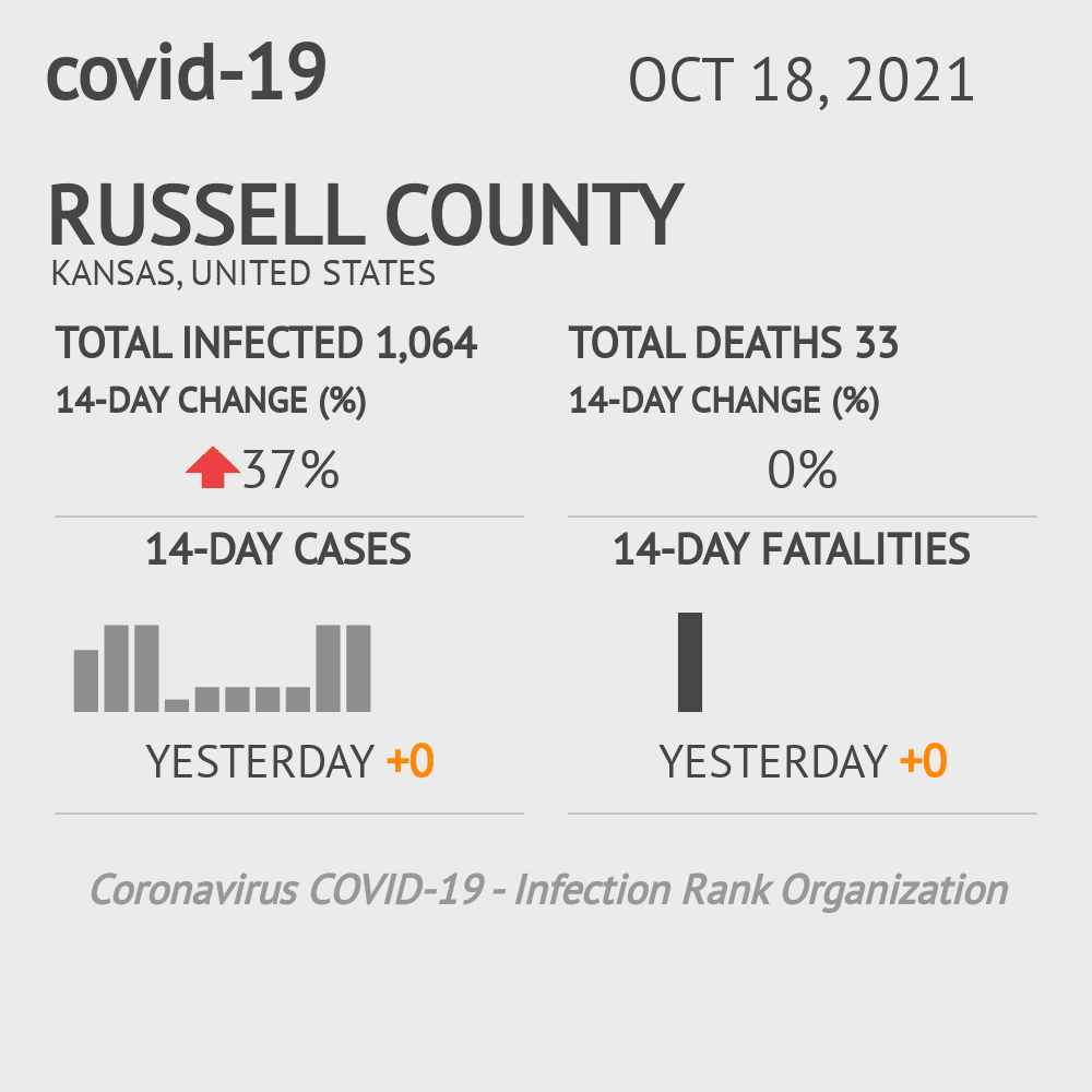 Russell County Coronavirus Covid-19 Risk of Infection on March 23, 2021