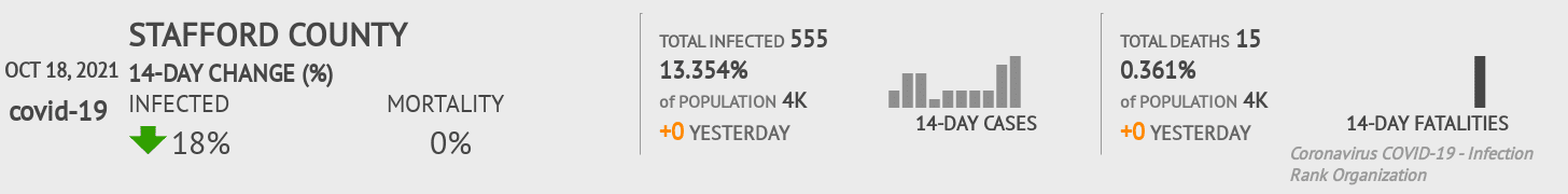 Stafford County Coronavirus Covid-19 Risk of Infection on July 24, 2021