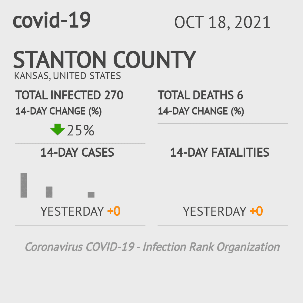 Stanton County Coronavirus Covid-19 Risk of Infection on March 23, 2021
