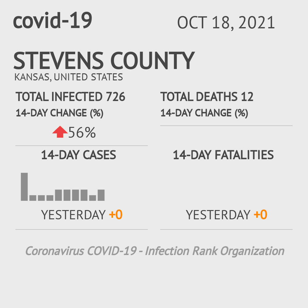 Stevens County Coronavirus Covid-19 Risk of Infection on March 23, 2021