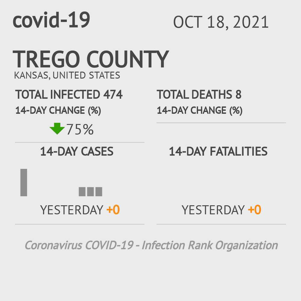 Trego County Coronavirus Covid-19 Risk of Infection on July 24, 2021