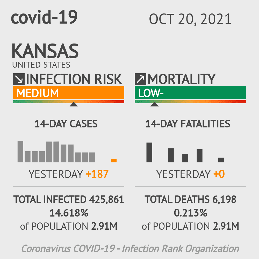 Kansas Coronavirus Covid-19 Risk of Infection Update for 210 Counties on August 04, 2021