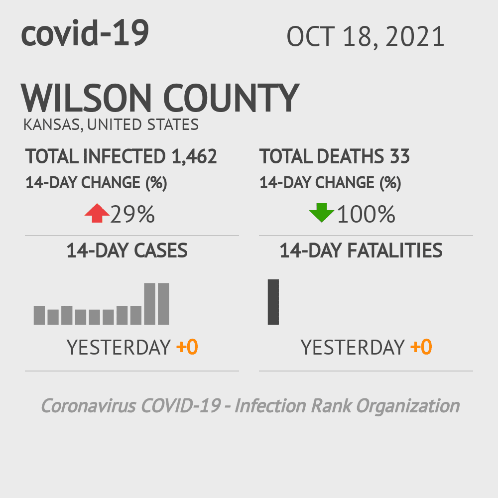 Wilson County Coronavirus Covid-19 Risk of Infection on July 24, 2021