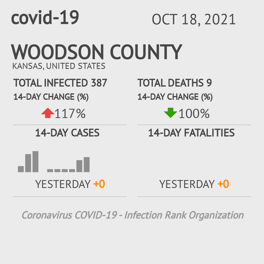 Woodson County Coronavirus Covid-19 Risk of Infection on March 04, 2021