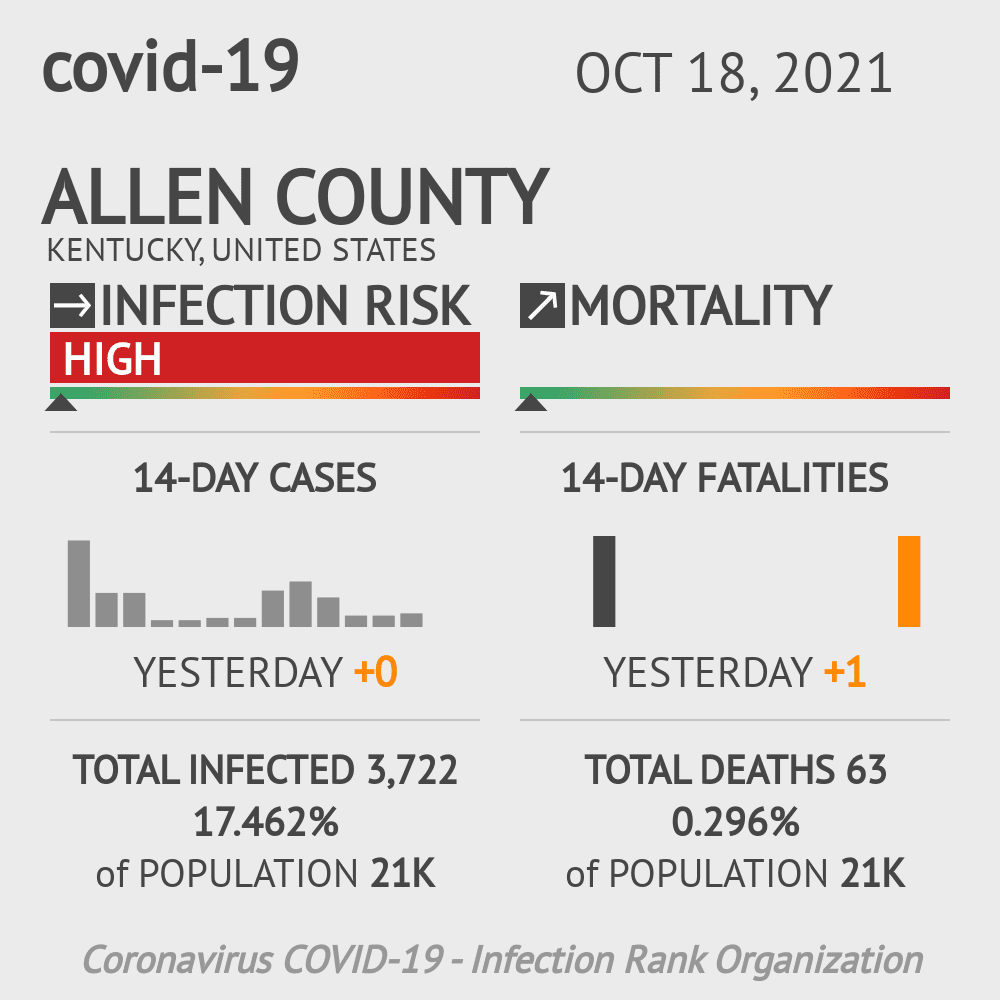 Allen County Coronavirus Covid-19 Risk of Infection on July 24, 2021
