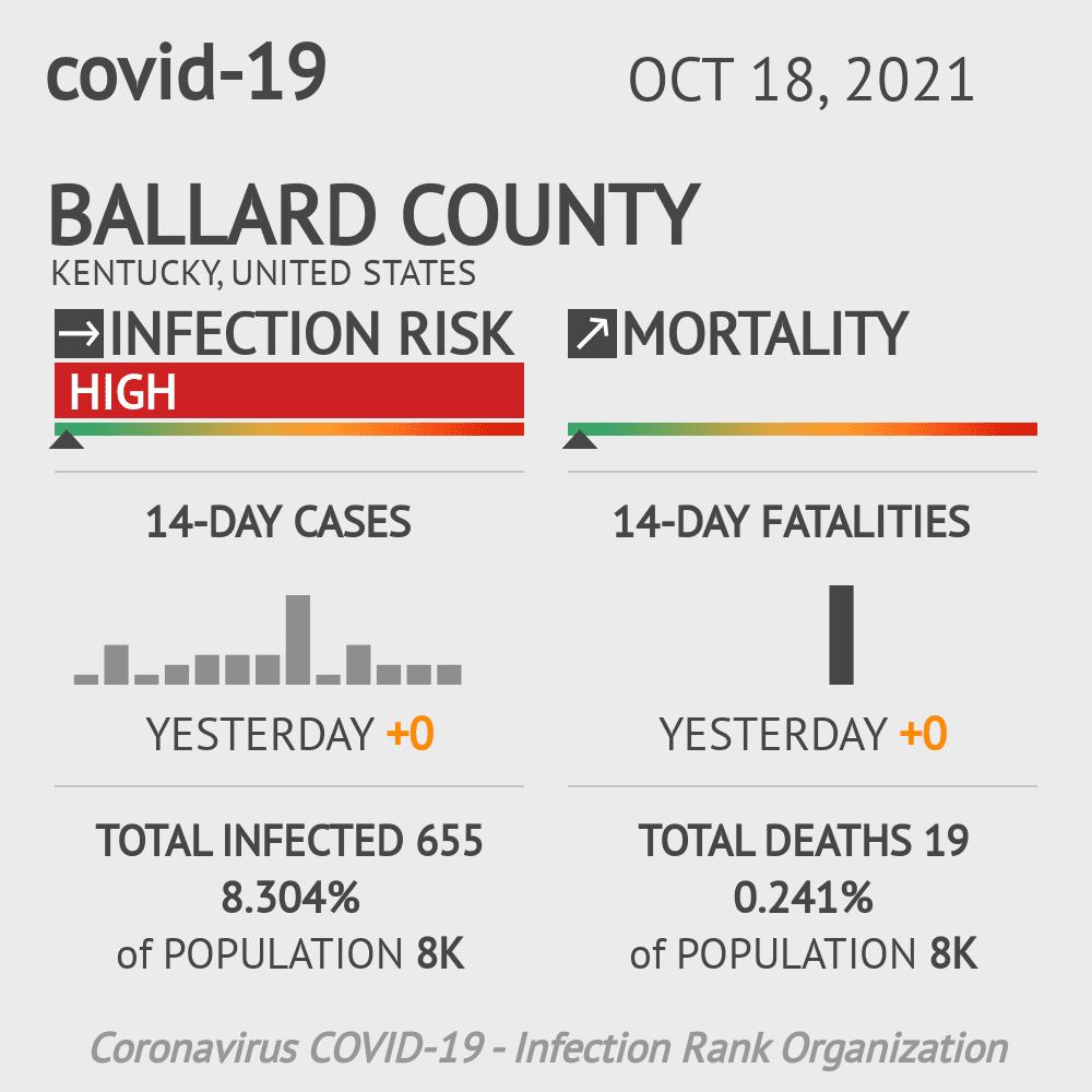 Ballard County Coronavirus Covid-19 Risk of Infection on July 24, 2021