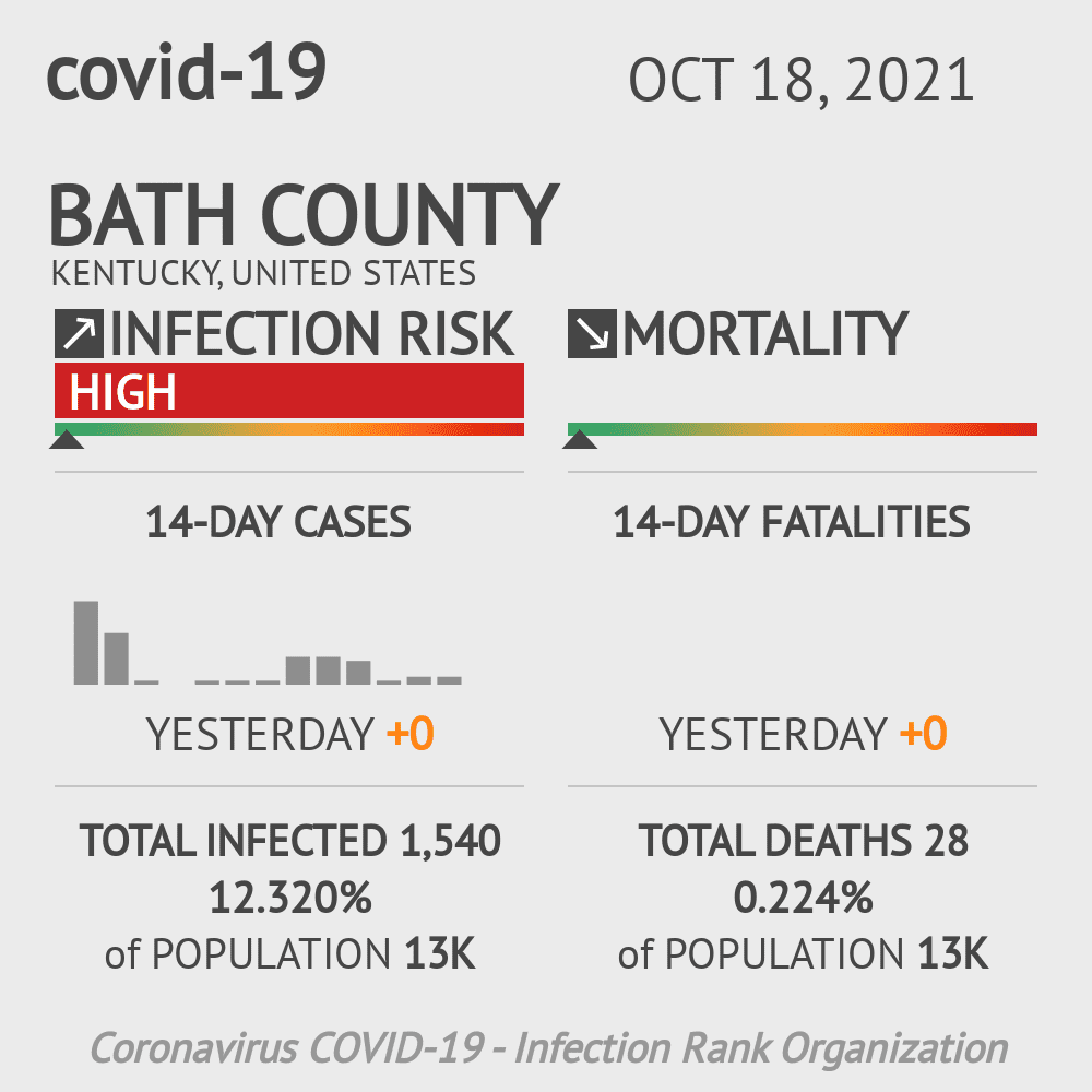 Bath County Coronavirus Covid-19 Risk of Infection on February 28, 2021