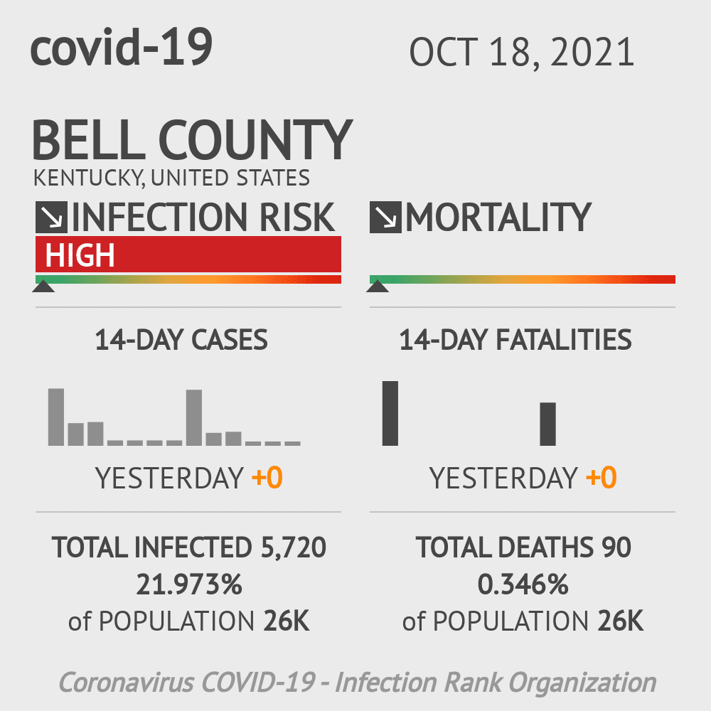 Bell County Coronavirus Covid-19 Risk of Infection on March 23, 2021
