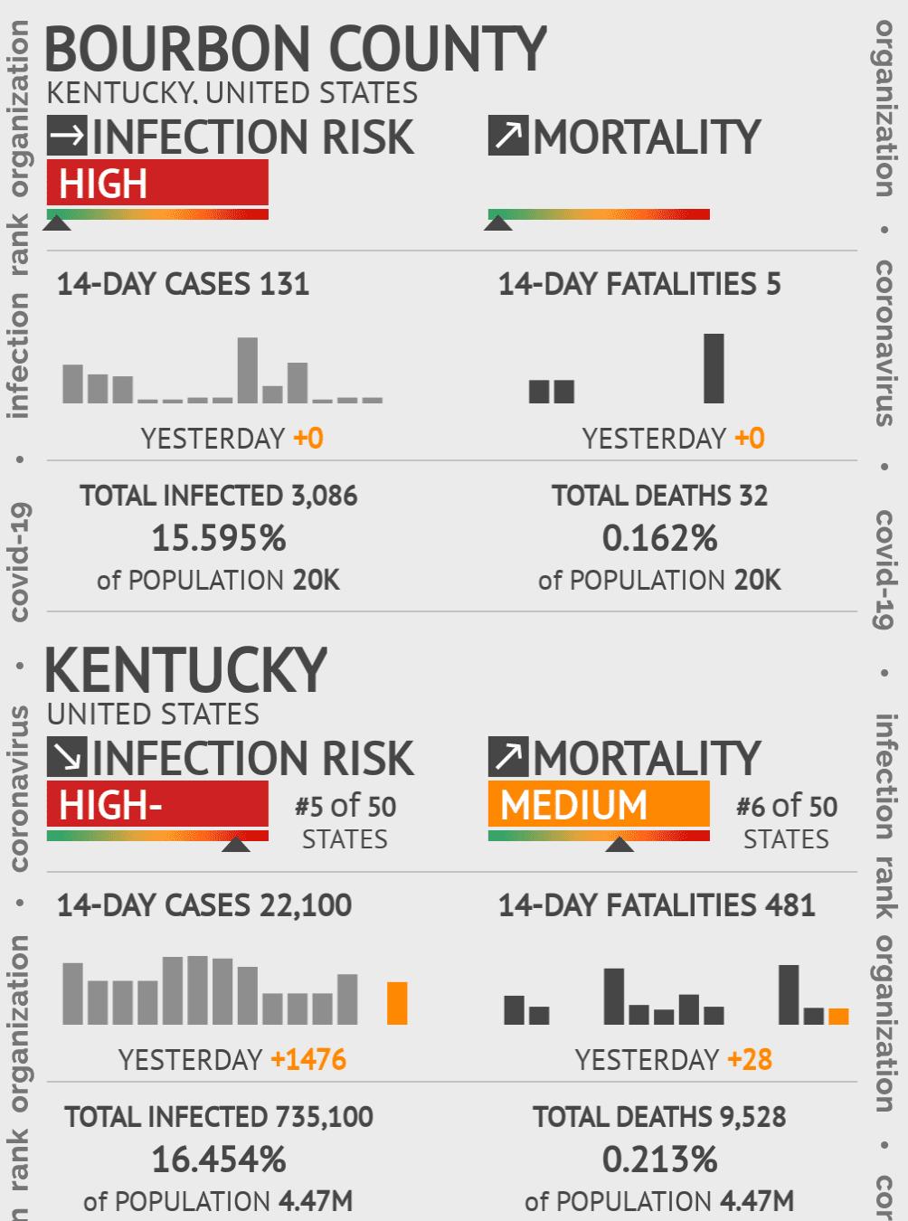 Bourbon County Coronavirus Covid-19 Risk of Infection on July 24, 2021