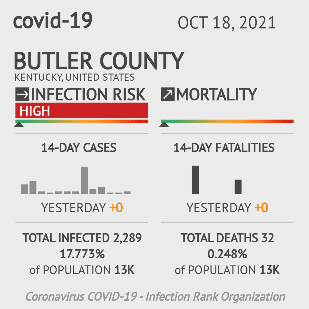 Butler County Coronavirus Covid-19 Risk of Infection on March 23, 2021