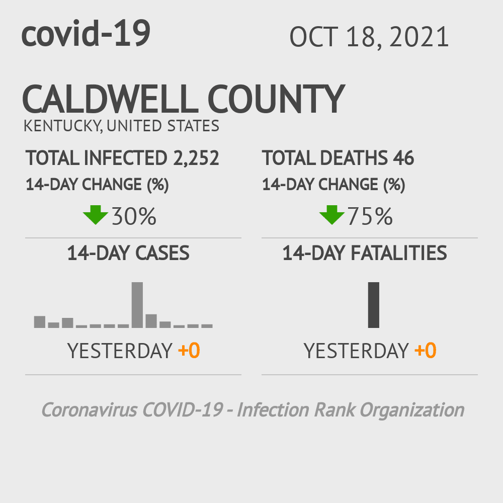Caldwell County Coronavirus Covid-19 Risk of Infection on March 23, 2021