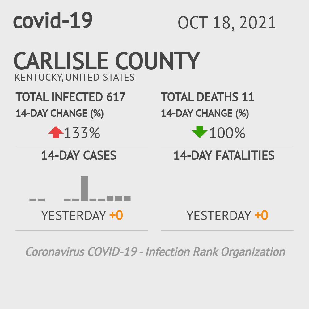 Carlisle County Coronavirus Covid-19 Risk of Infection on February 26, 2021
