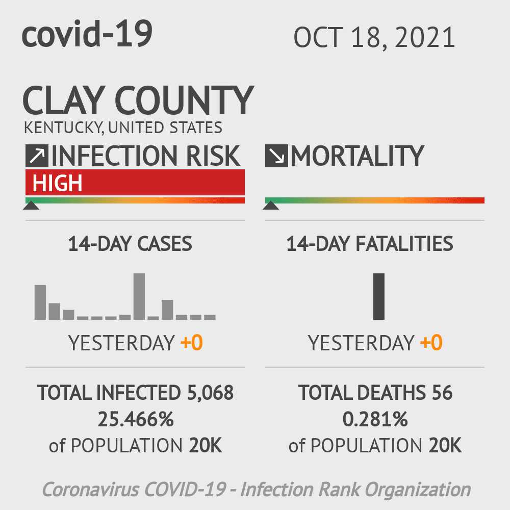 Clay County Coronavirus Covid-19 Risk of Infection on March 23, 2021