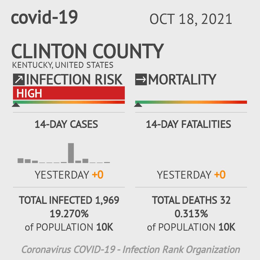 Clinton County Coronavirus Covid-19 Risk of Infection on July 24, 2021