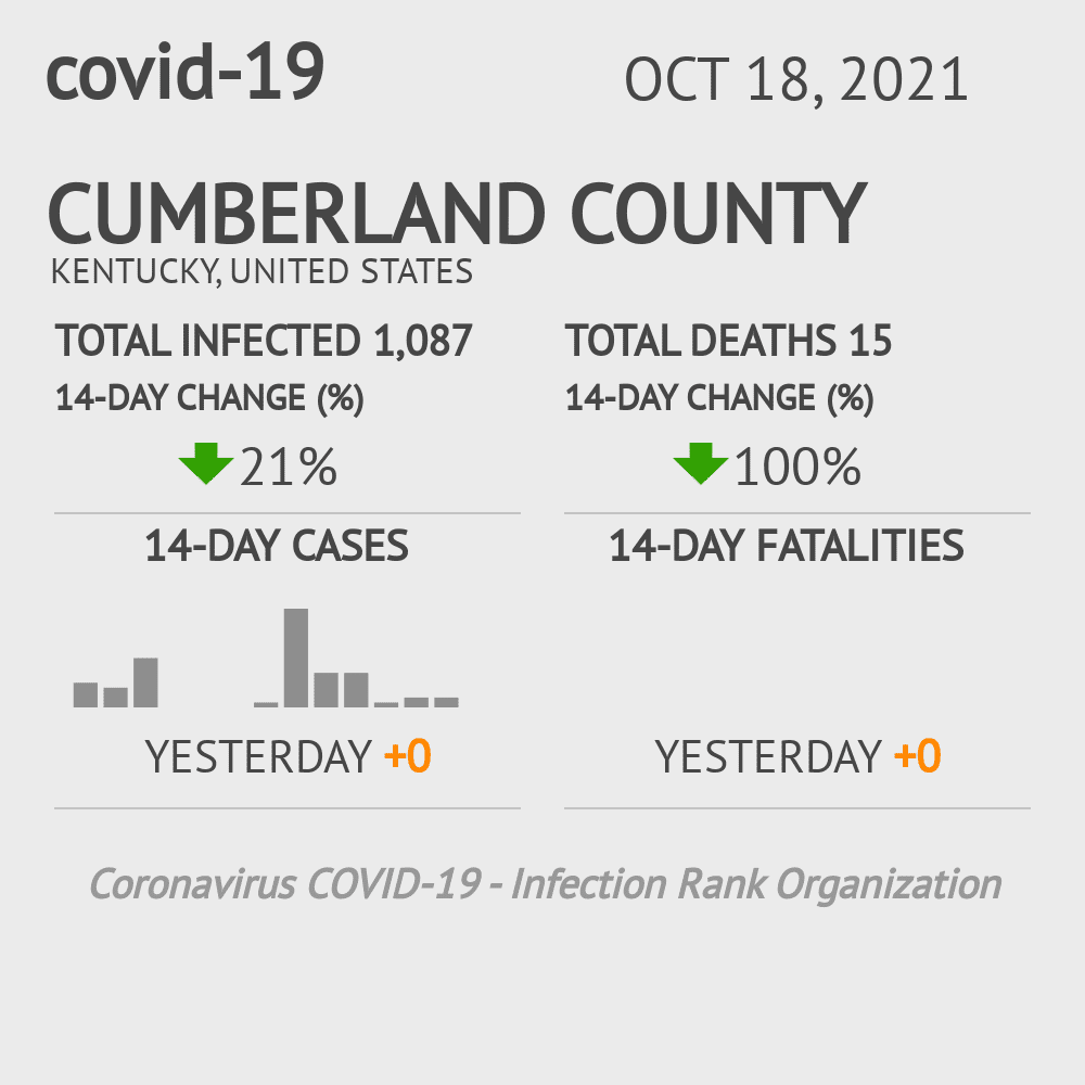 Cumberland County Coronavirus Covid-19 Risk of Infection on February 25, 2021