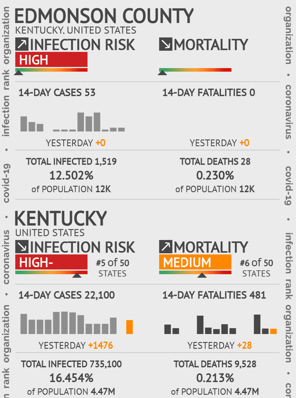 Edmonson County Coronavirus Covid-19 Risk of Infection on March 07, 2021