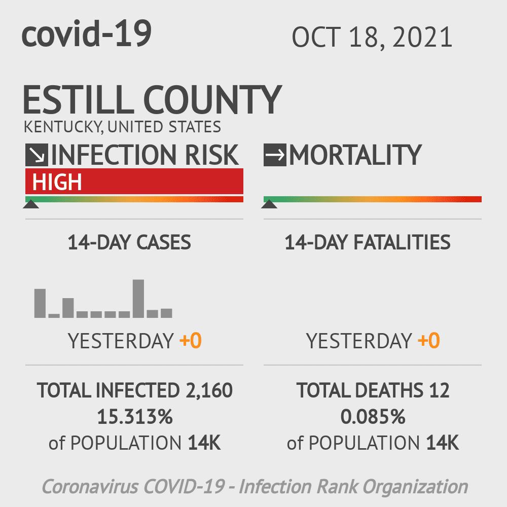 Estill County Coronavirus Covid-19 Risk of Infection on July 24, 2021