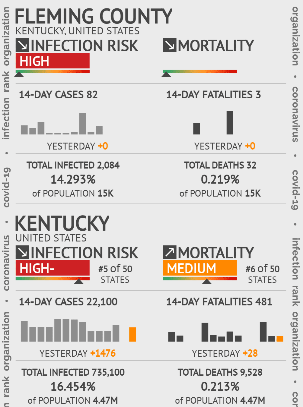 Fleming County Coronavirus Covid-19 Risk of Infection on February 27, 2021