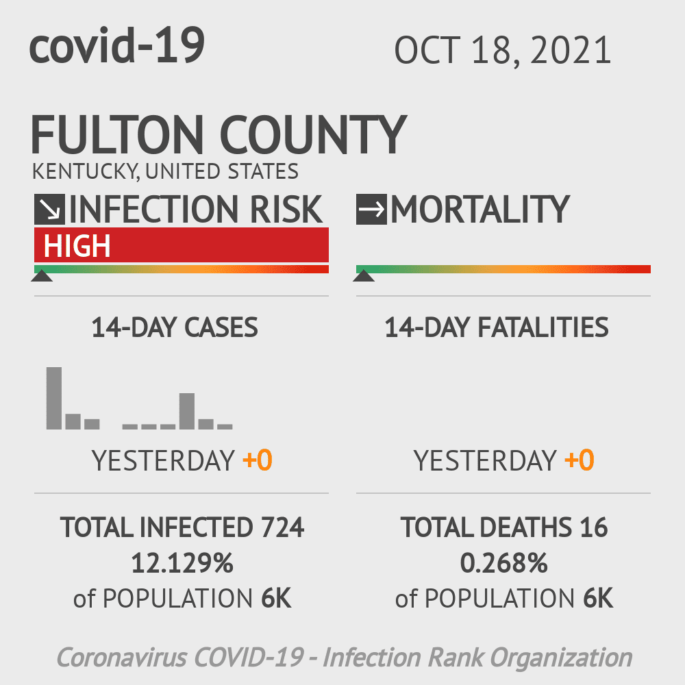 Fulton County Coronavirus Covid-19 Risk of Infection on February 23, 2021