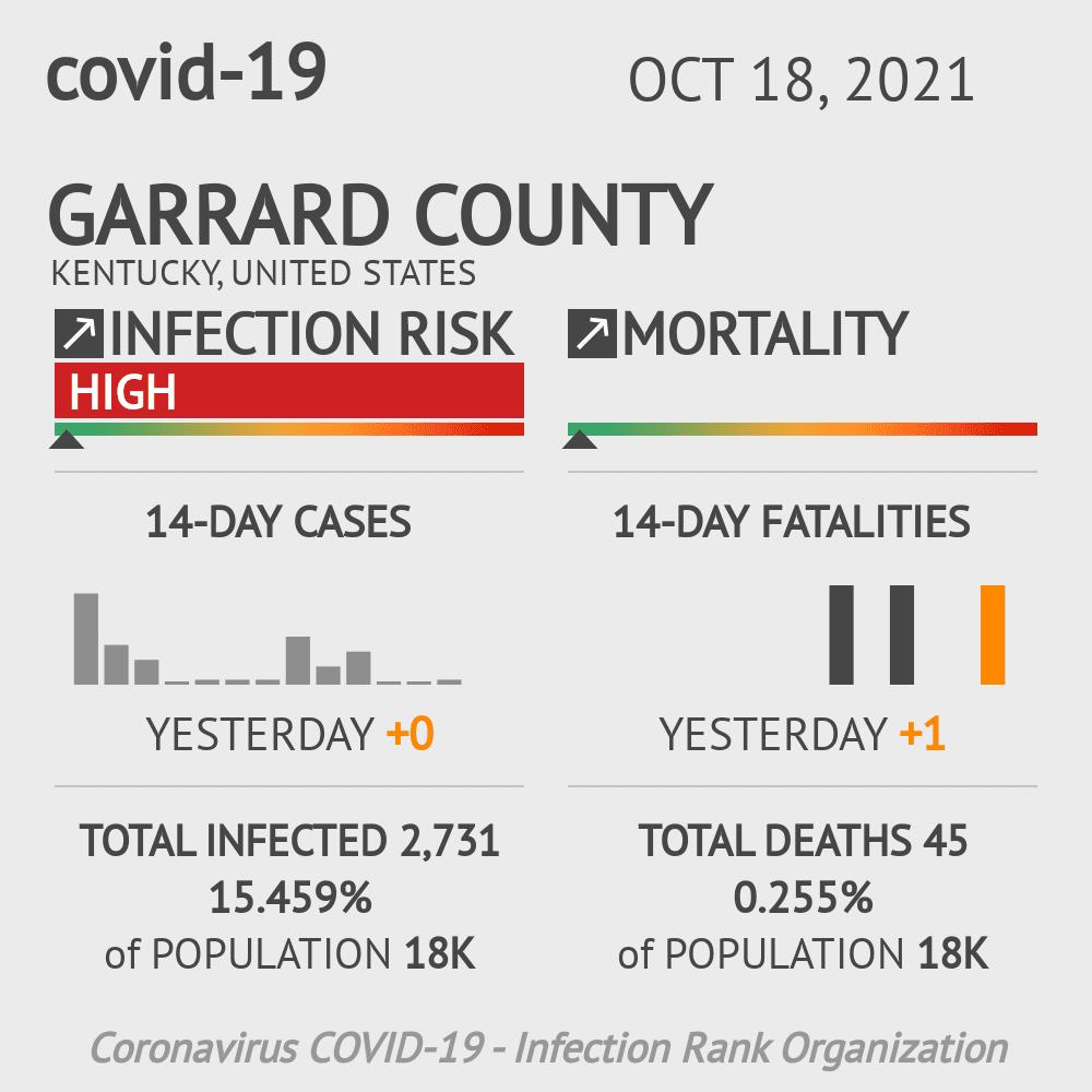 Garrard County Coronavirus Covid-19 Risk of Infection on July 24, 2021
