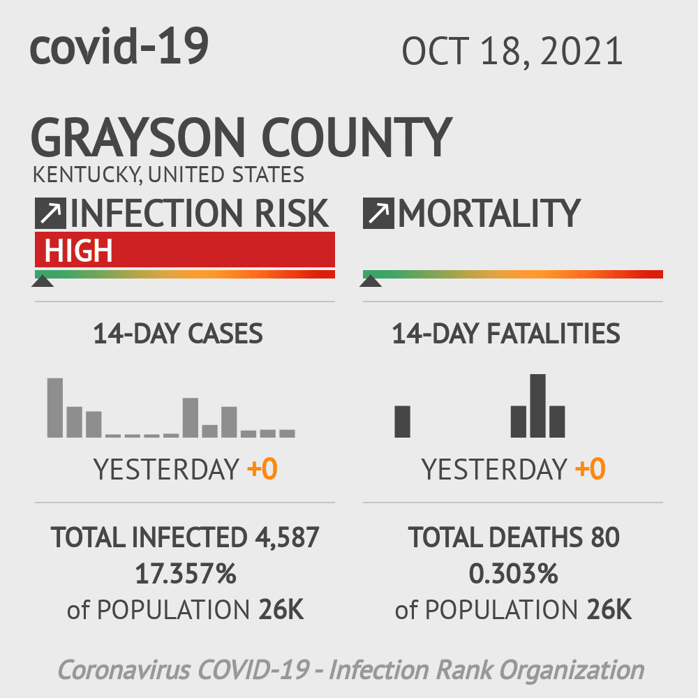 Grayson County Coronavirus Covid-19 Risk of Infection on March 07, 2021