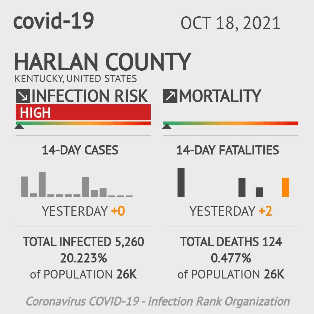 Harlan County Coronavirus Covid-19 Risk of Infection on July 24, 2021