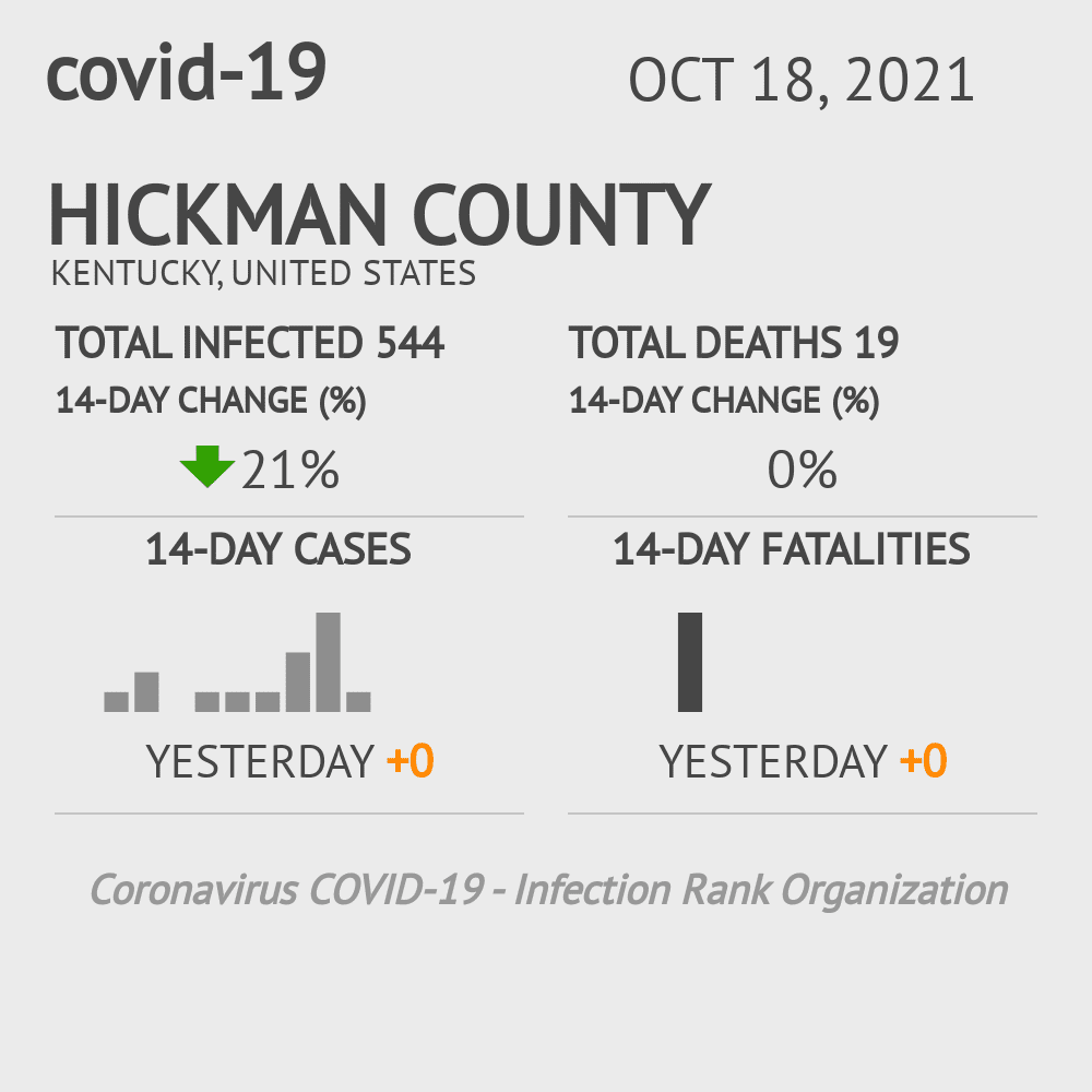 Hickman County Coronavirus Covid-19 Risk of Infection on March 23, 2021