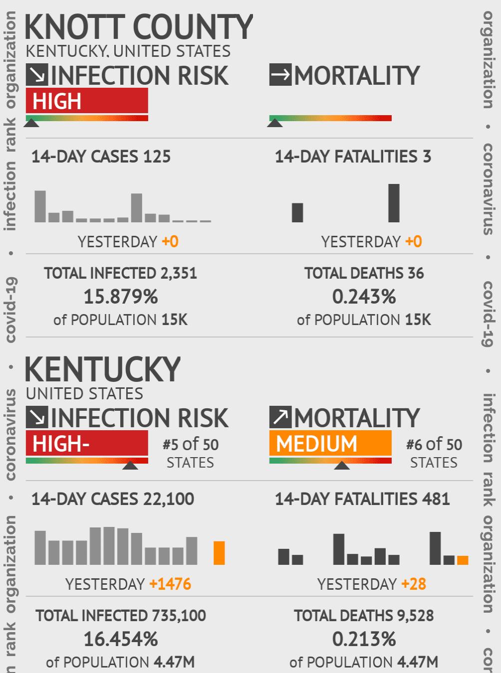 Knott County Coronavirus Covid-19 Risk of Infection on July 24, 2021