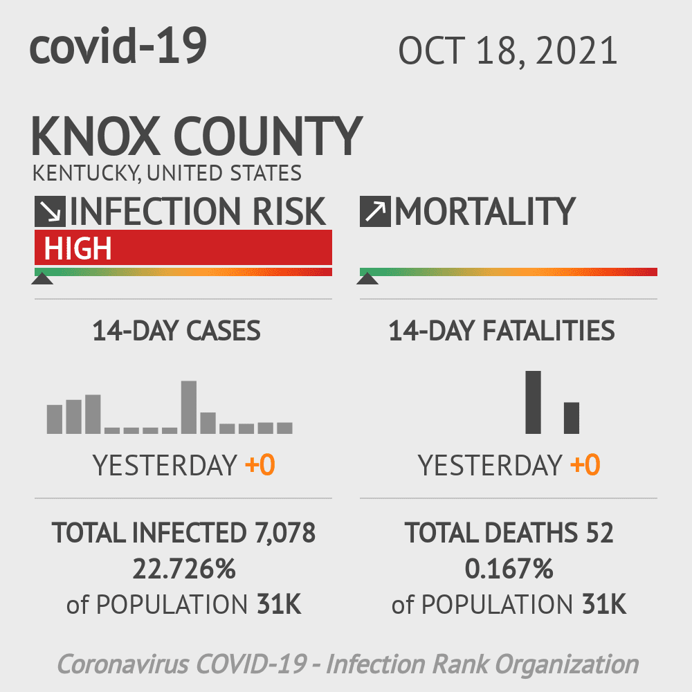 Knox County Coronavirus Covid-19 Risk of Infection on March 23, 2021