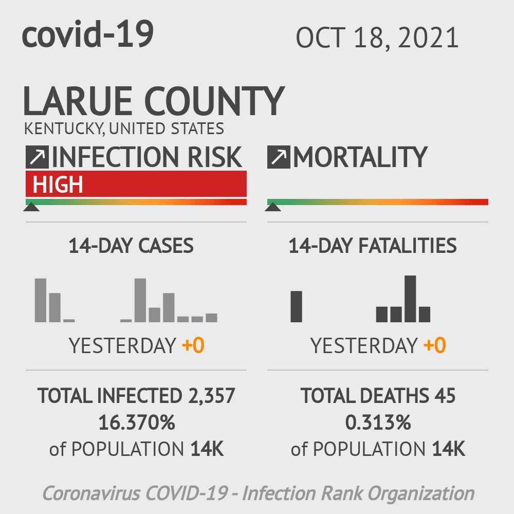Larue County Coronavirus Covid-19 Risk of Infection on July 24, 2021