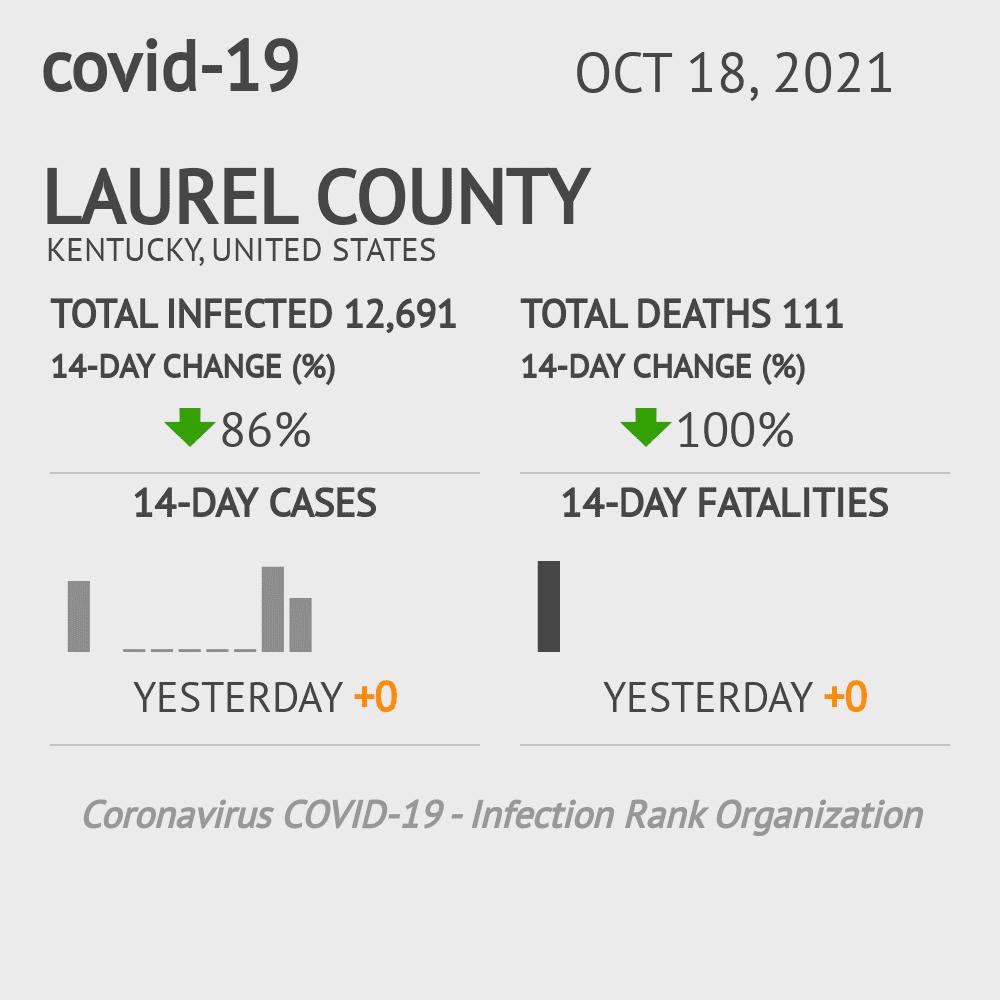 Laurel County Coronavirus Covid-19 Risk of Infection on July 24, 2021
