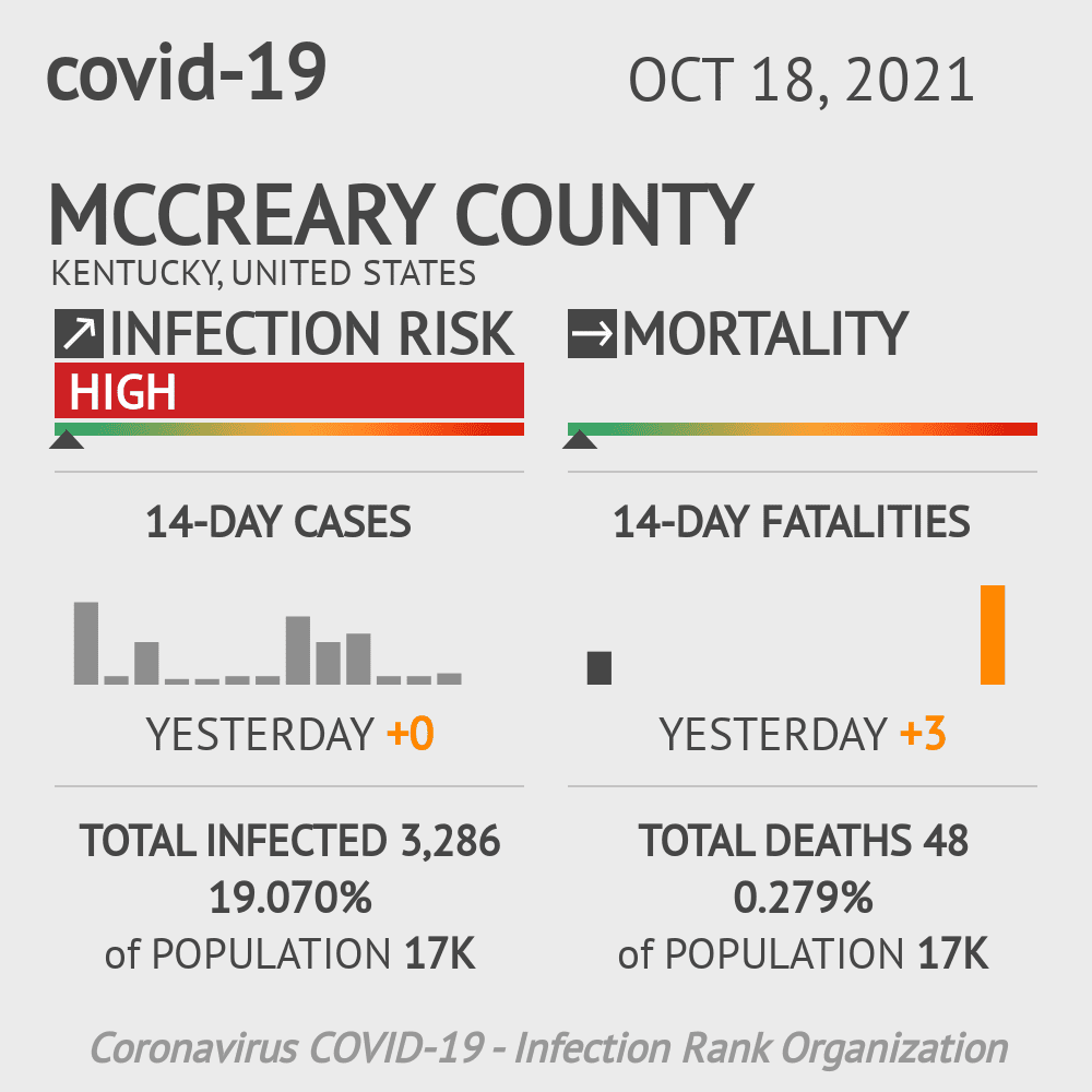McCreary County Coronavirus Covid-19 Risk of Infection on March 06, 2021