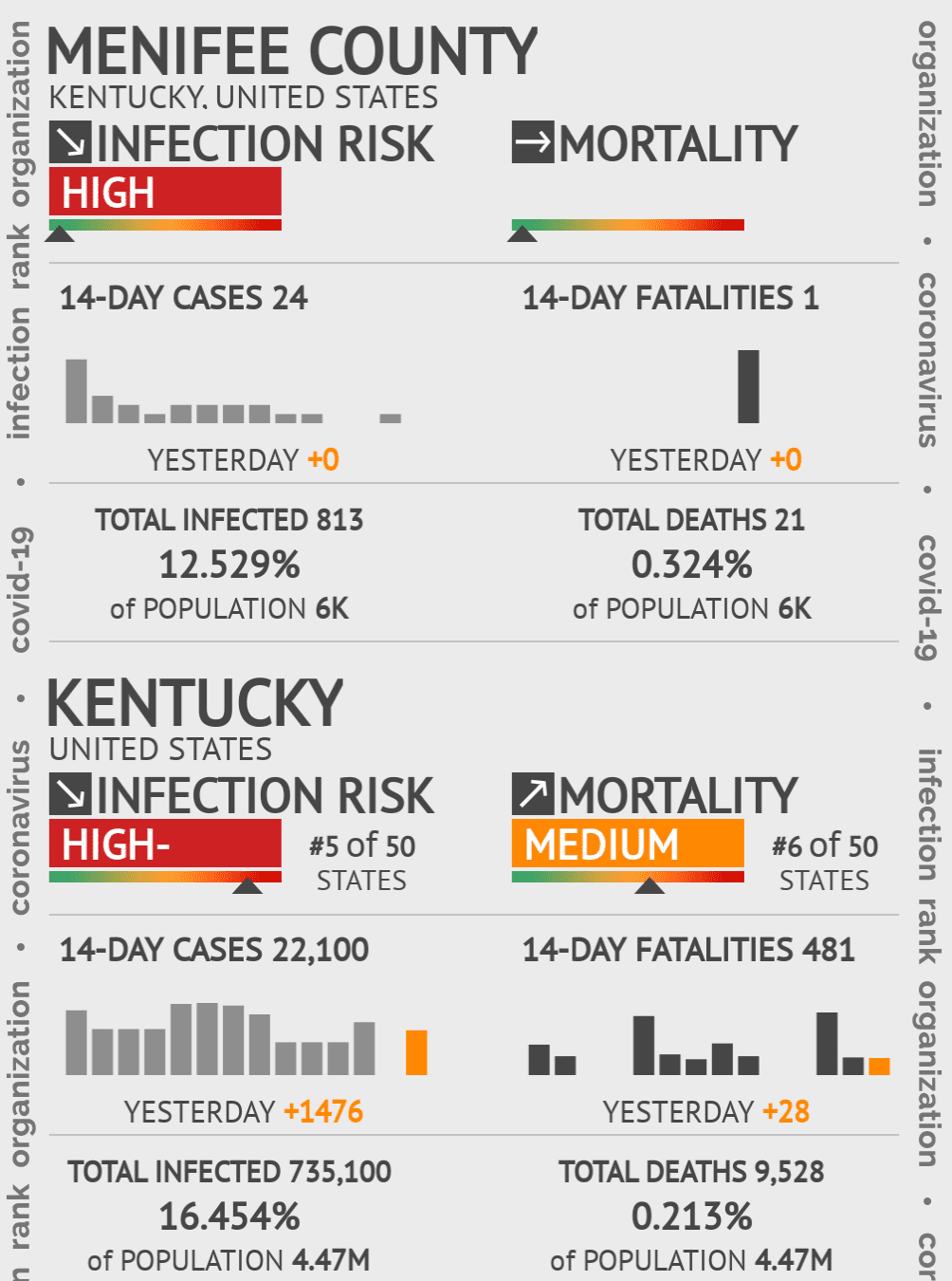 Menifee County Coronavirus Covid-19 Risk of Infection on July 24, 2021