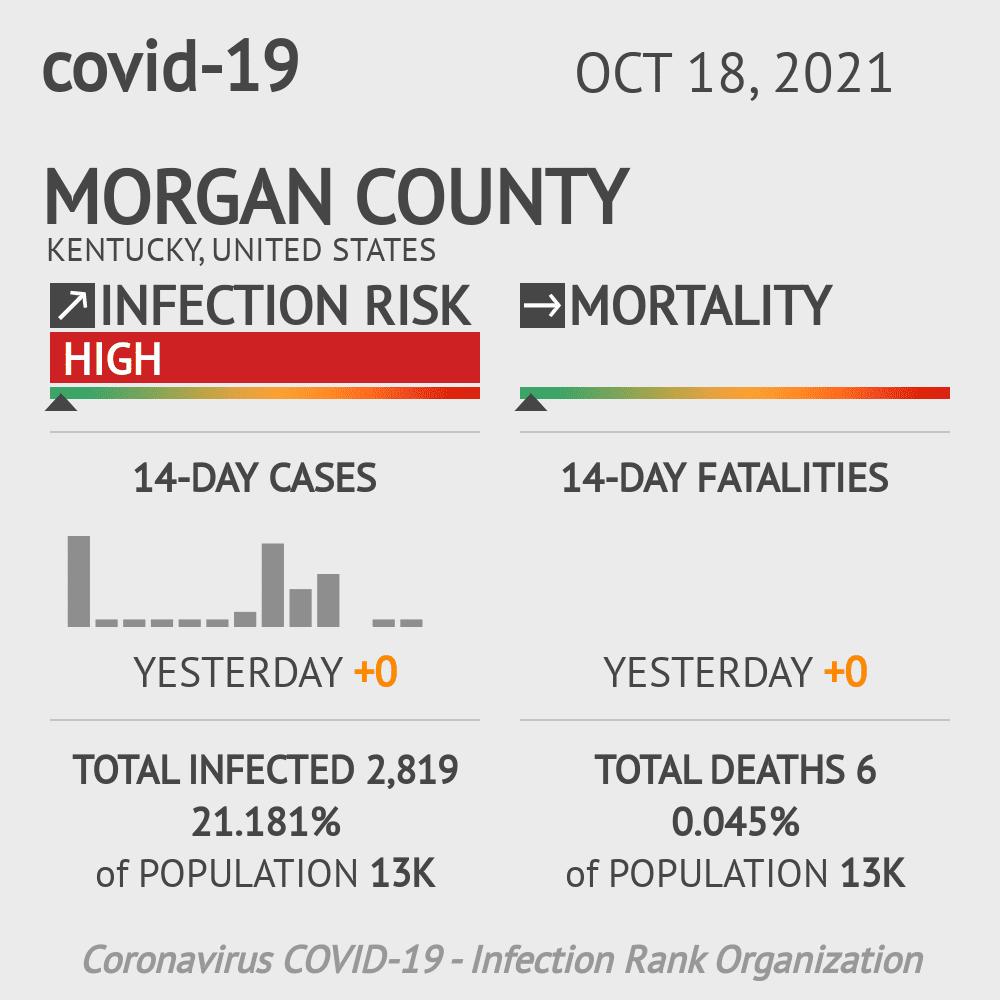Morgan County Coronavirus Covid-19 Risk of Infection on March 23, 2021