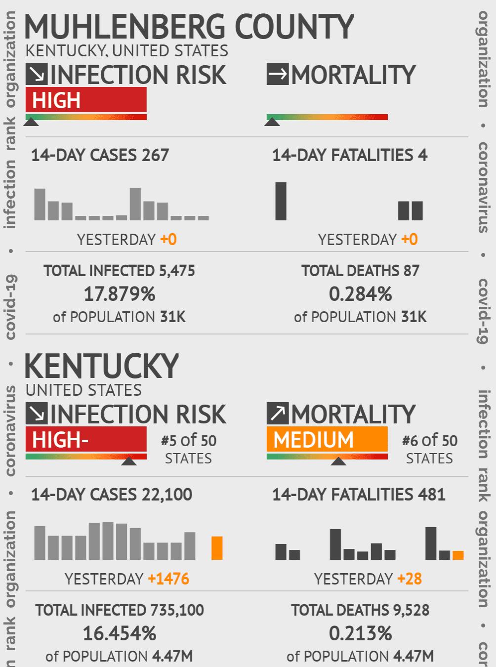 Muhlenberg County Coronavirus Covid-19 Risk of Infection on July 24, 2021