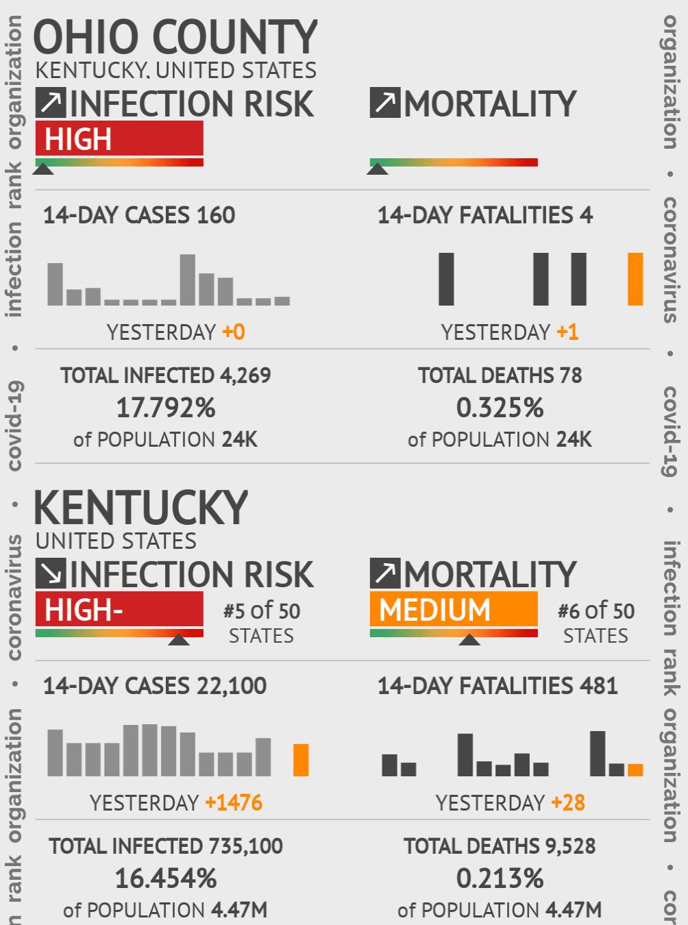 Ohio County Coronavirus Covid-19 Risk of Infection on July 24, 2021
