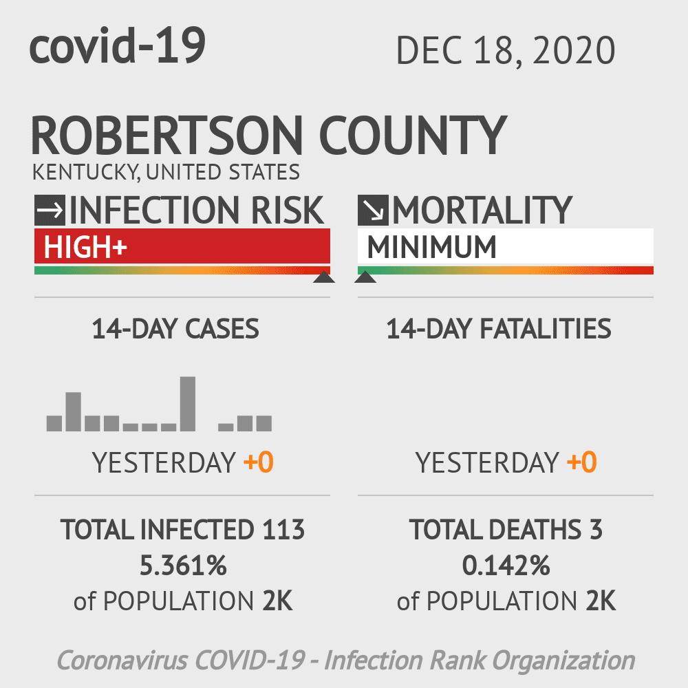 Robertson County Coronavirus Covid-19 Risk of Infection on December 18, 2020