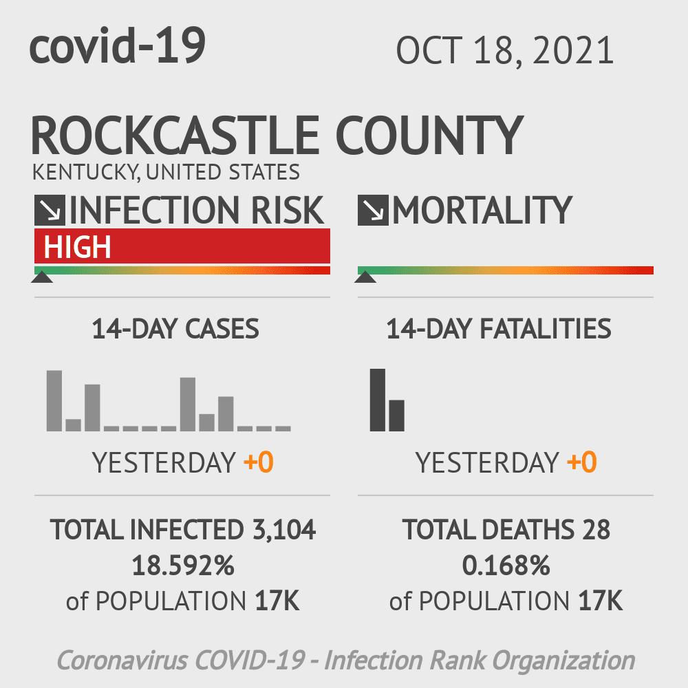 Rockcastle County Coronavirus Covid-19 Risk of Infection on July 24, 2021