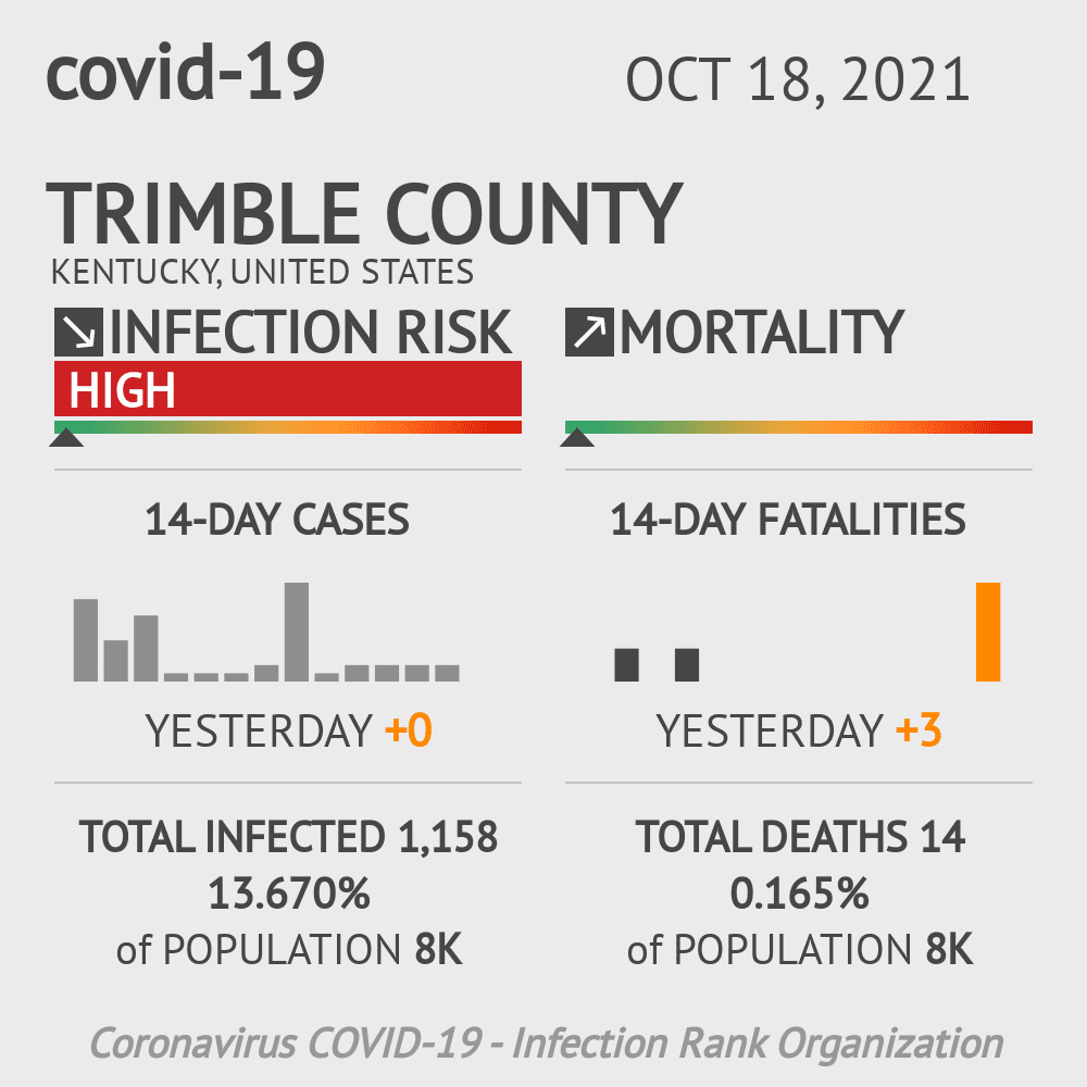 Trimble County Coronavirus Covid-19 Risk of Infection on February 24, 2021