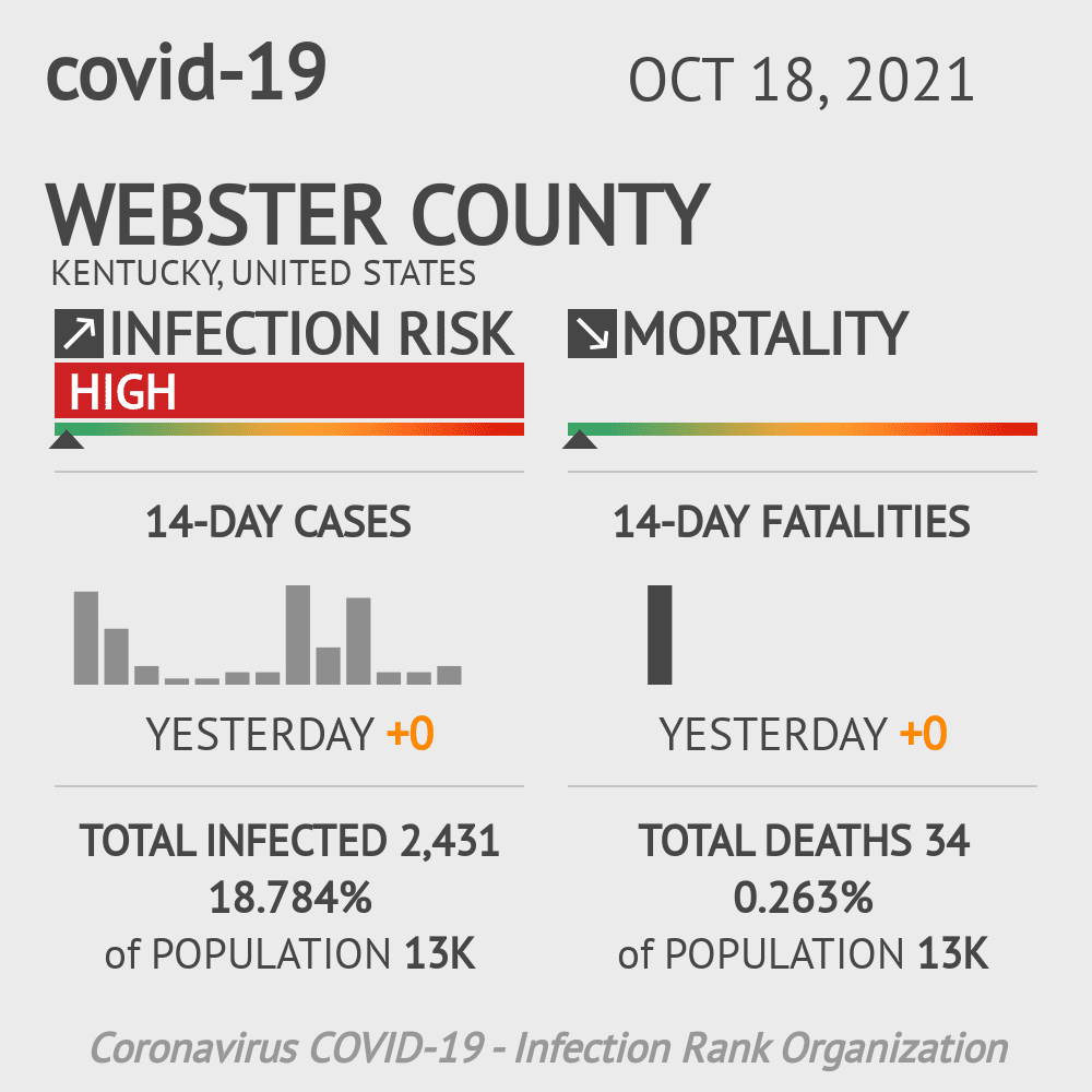 Webster County Coronavirus Covid-19 Risk of Infection on February 26, 2021